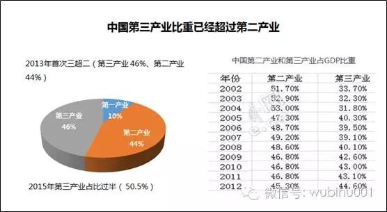 近几年中国的产业结构也在发生很大的变化